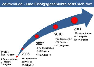 eaktivoli.de - Eine Erfolgsgeschichte setzt sich fort